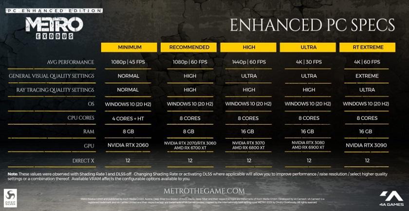 Расширенное издание Metro Exodus с улучшенной графикой для PC выйдет 6 мая