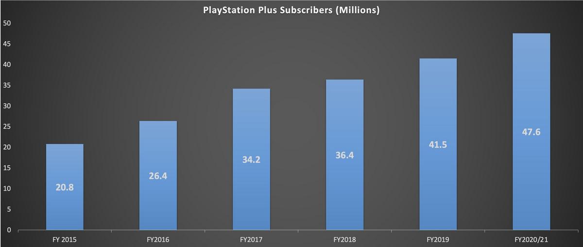 Рост подписчиков PS Plus