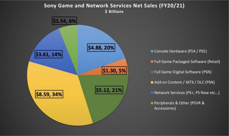 Продажи софта за фискальный 2020 год, включая игры и дополнения к ним, составили 338,9 миллиона копий