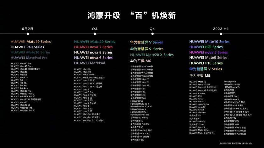 Появился официальный список устройств Huawei, которые получат HarmonyOS